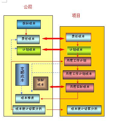 施工项目费用分析表,施工项目成本结构分析表